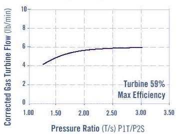 Courbe débit/pression